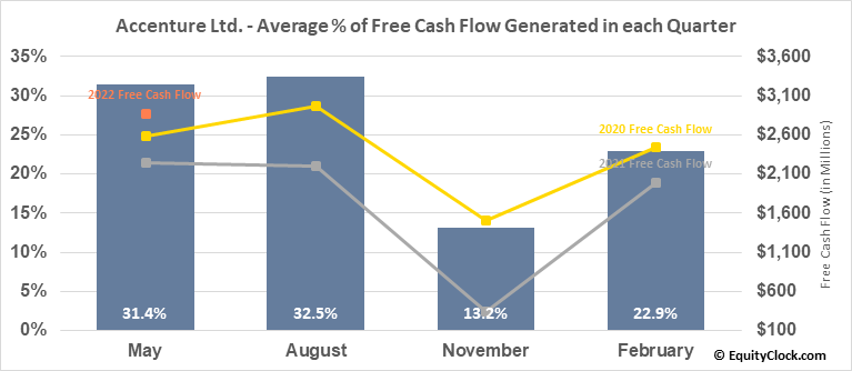 Accenture Ltd. (NYSE:ACN) Free Cash Flow Seasonality