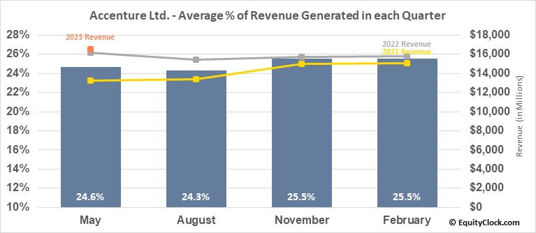 Accenture Ltd. (NYSE:ACN) Revenue Seasonality