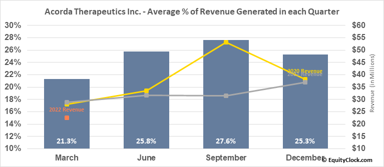 Acorda Therapeutics Inc. (NASD:ACOR) Revenue Seasonality