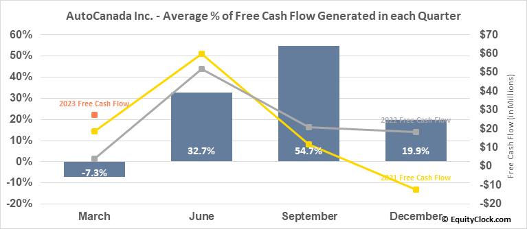 AutoCanada Inc. (TSE:ACQ.TO) Free Cash Flow Seasonality