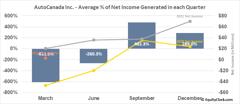 AutoCanada Inc. (TSE:ACQ.TO) Net Income Seasonality