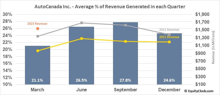 AutoCanada Inc. (TSE:ACQ.TO) Revenue Seasonality