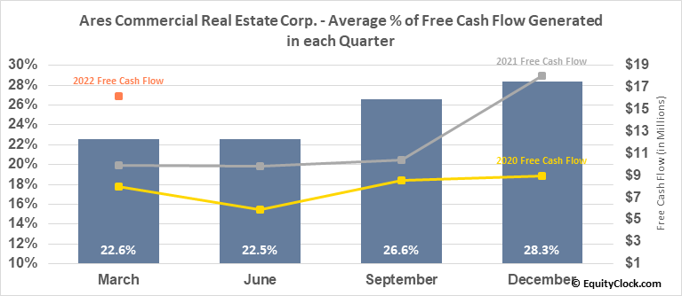 Ares Commercial Real Estate Corp. (NYSE:ACRE) Free Cash Flow Seasonality