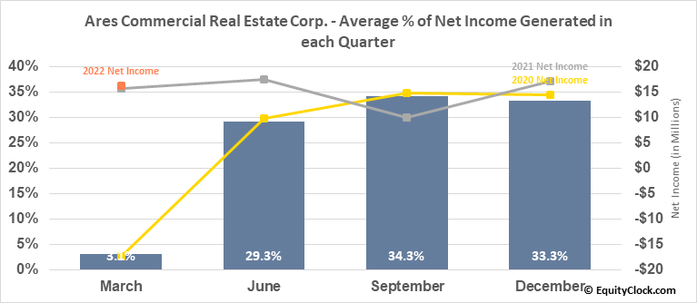 Ares Commercial Real Estate Corp. (NYSE:ACRE) Net Income Seasonality