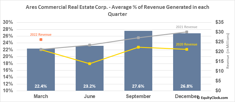 Ares Commercial Real Estate Corp. (NYSE:ACRE) Revenue Seasonality