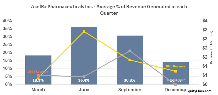 AcelRx Pharmaceuticals Inc. (NASD:ACRX) Revenue Seasonality