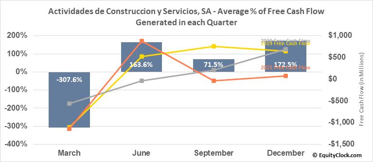 Actividades de Construccion y Servicios, SA (OTCMKT:ACSAY) Free Cash Flow Seasonality