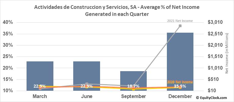 Actividades de Construccion y Servicios, SA (OTCMKT:ACSAY) Net Income Seasonality