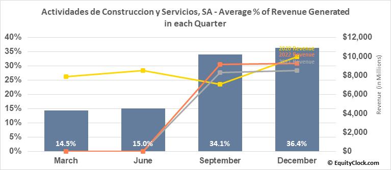 Actividades de Construccion y Servicios, SA (OTCMKT:ACSAY) Revenue Seasonality