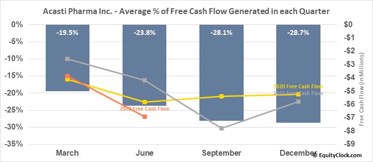 Acasti Pharma Inc. (TSXV:ACST.V) Free Cash Flow Seasonality