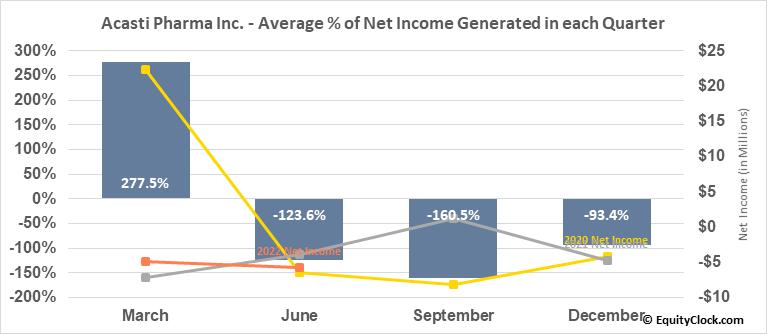 Acasti Pharma Inc. (TSXV:ACST.V) Net Income Seasonality