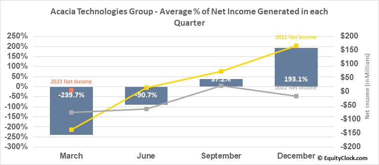 Acacia Technologies Group (NASD:ACTG) Net Income Seasonality