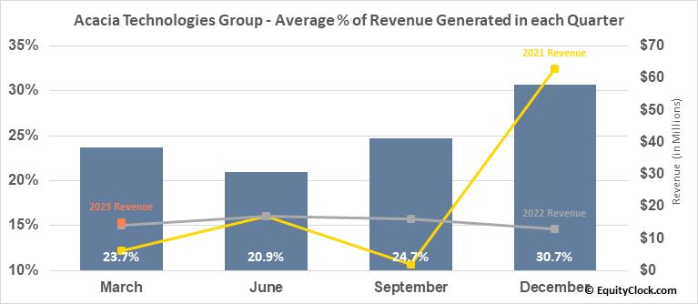 Acacia Technologies Group (NASD:ACTG) Revenue Seasonality