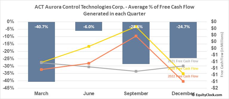 ACT Aurora Control Technologies Corp. (TSXV:ACU.V) Free Cash Flow Seasonality