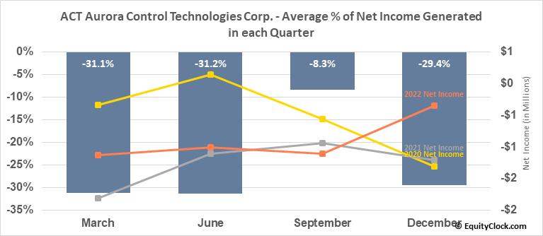 ACT Aurora Control Technologies Corp. (TSXV:ACU.V) Net Income Seasonality