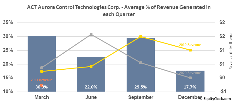ACT Aurora Control Technologies Corp. (TSXV:ACU.V) Revenue Seasonality