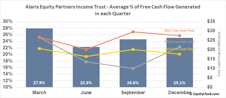 Alaris Equity Partners Income Trust (TSE:AD/UN.TO) Free Cash Flow Seasonality