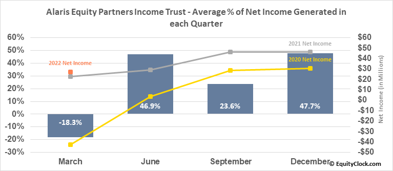 Alaris Equity Partners Income Trust (TSE:AD/UN.TO) Net Income Seasonality