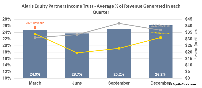 Alaris Equity Partners Income Trust (TSE:AD/UN.TO) Revenue Seasonality