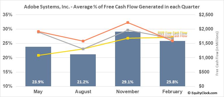 Adobe Systems, Inc. (NASD:ADBE) Free Cash Flow Seasonality