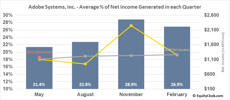 Adobe Systems, Inc. (NASD:ADBE) Net Income Seasonality