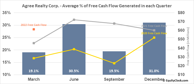 Agree Realty Corp. (NYSE:ADC) Free Cash Flow Seasonality