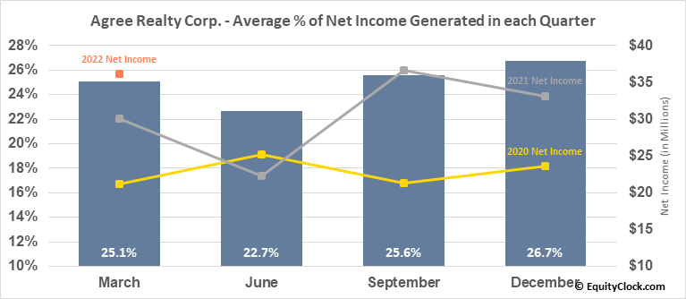 Agree Realty Corp. (NYSE:ADC) Net Income Seasonality