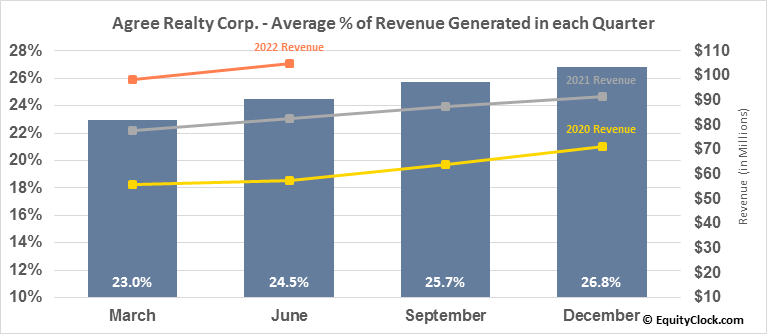 Agree Realty Corp. (NYSE:ADC) Revenue Seasonality