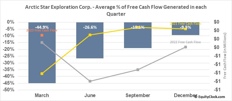 Arctic Star Exploration Corp. (TSXV:ADD.V) Free Cash Flow Seasonality