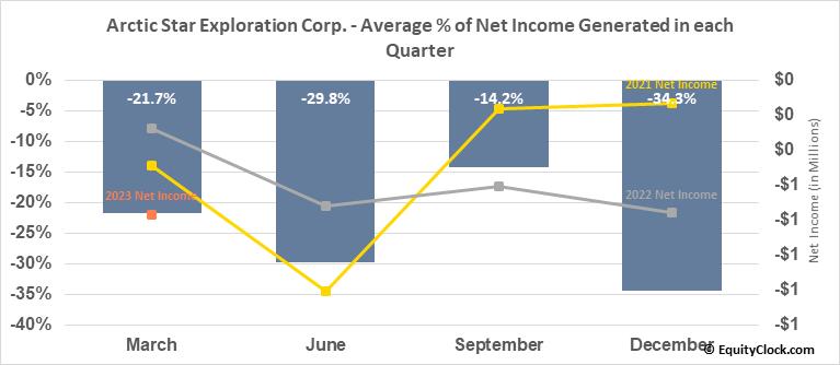 Arctic Star Exploration Corp. (TSXV:ADD.V) Net Income Seasonality