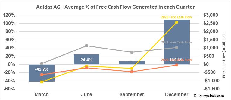 Adidas AG (OTCMKT:ADDYY) Free Cash Flow Seasonality