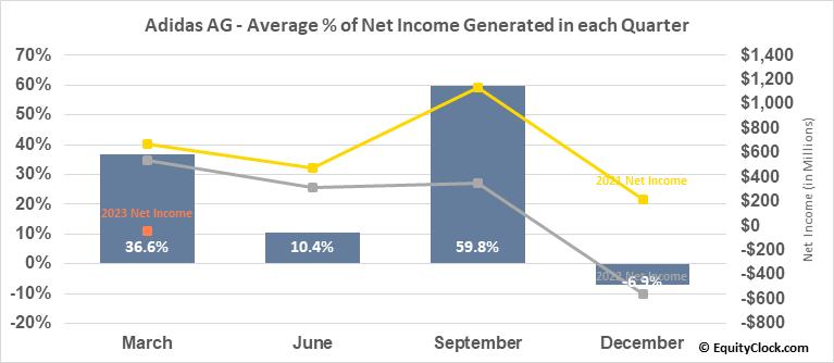 Adidas AG (OTCMKT:ADDYY) Net Income Seasonality