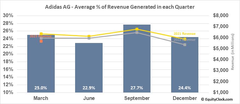 Adidas AG (OTCMKT:ADDYY) Revenue Seasonality