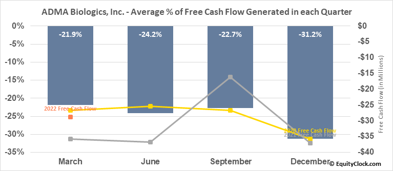 ADMA Biologics, Inc. (NASD:ADMA) Free Cash Flow Seasonality