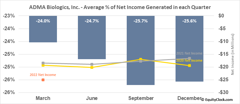 ADMA Biologics, Inc. (NASD:ADMA) Net Income Seasonality