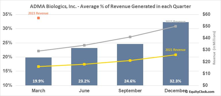 ADMA Biologics, Inc. (NASD:ADMA) Revenue Seasonality