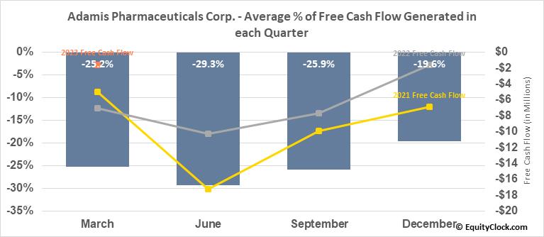 Adamis Pharmaceuticals Corp. (NASD:ADMP) Free Cash Flow Seasonality