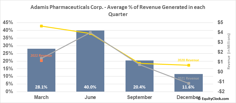 Adamis Pharmaceuticals Corp. (NASD:ADMP) Revenue Seasonality