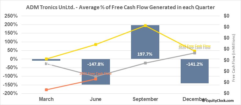 ADM Tronics UnLtd. (OTCMKT:ADMT) Free Cash Flow Seasonality