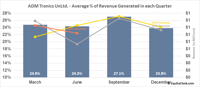 ADM Tronics UnLtd. (OTCMKT:ADMT) Revenue Seasonality