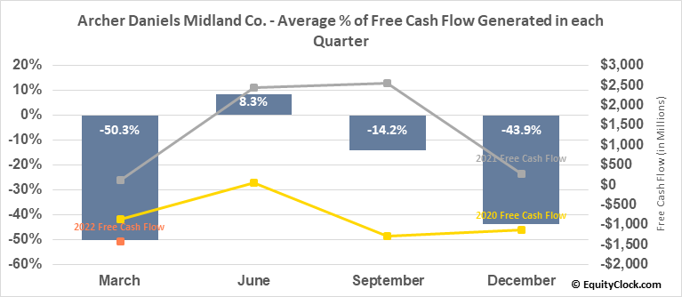 Archer Daniels Midland Co. (NYSE:ADM) Free Cash Flow Seasonality