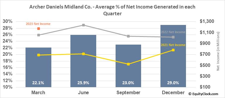 Archer Daniels Midland Co. (NYSE:ADM) Net Income Seasonality