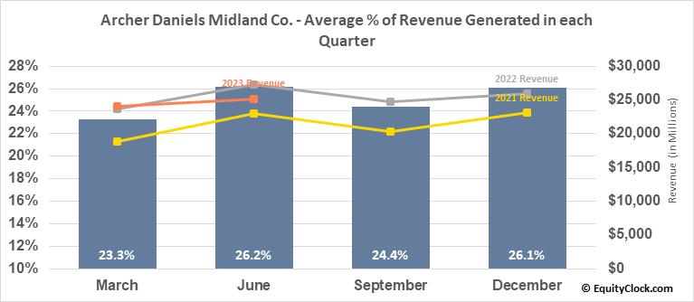 Archer Daniels Midland Co. (NYSE:ADM) Revenue Seasonality