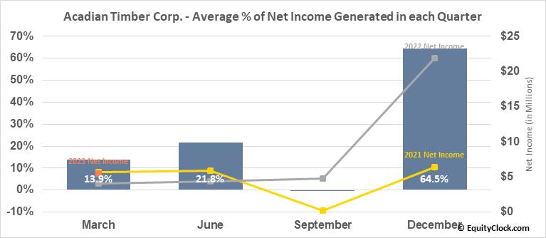 Acadian Timber Corp. (TSE:ADN.TO) Net Income Seasonality