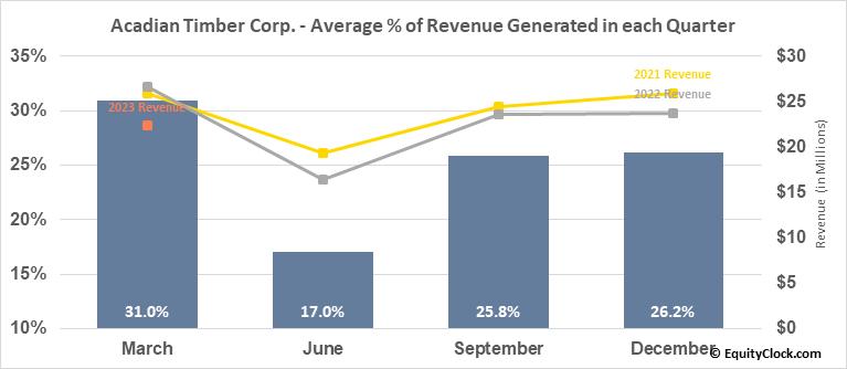 Acadian Timber Corp. (TSE:ADN.TO) Revenue Seasonality