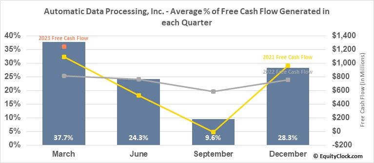 Automatic Data Processing, Inc. (NASD:ADP) Free Cash Flow Seasonality