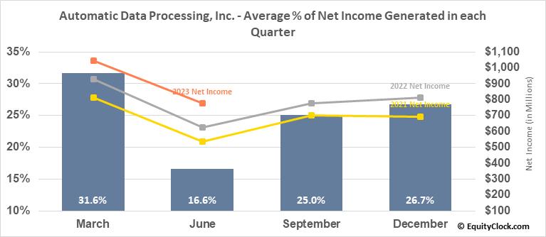 Automatic Data Processing, Inc. (NASD:ADP) Net Income Seasonality