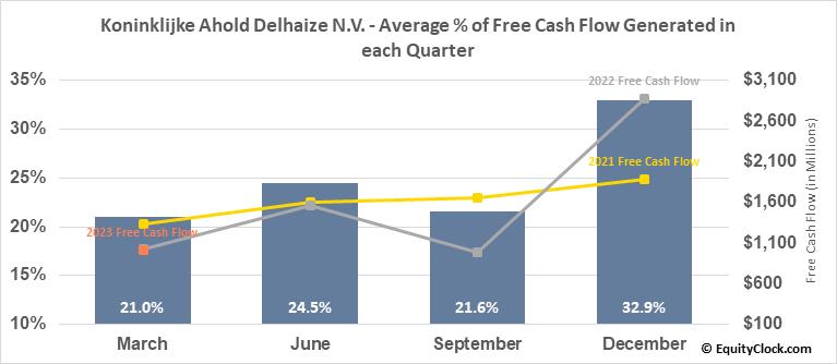 Koninklijke Ahold Delhaize N.V. (OTCMKT:ADRNY) Free Cash Flow Seasonality