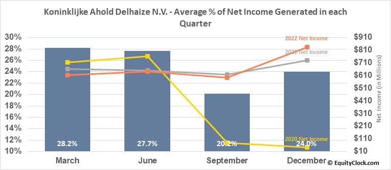 Koninklijke Ahold Delhaize N.V. (OTCMKT:ADRNY) Net Income Seasonality