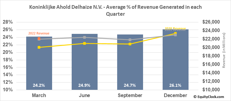 Koninklijke Ahold Delhaize N.V. (OTCMKT:ADRNY) Revenue Seasonality